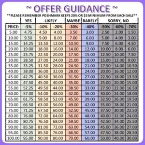 Offer Guidelines